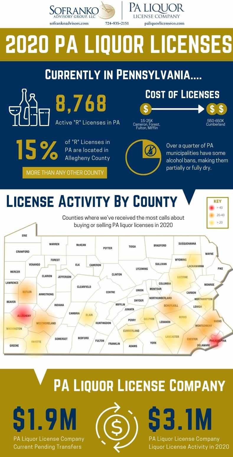 2020 PA Liquor License Information infographic