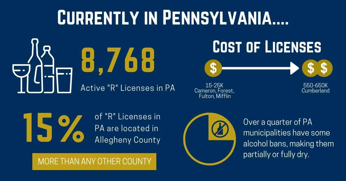 """Currently in Pennsylvania, there are 8768 active """"R"""" licenses. The cost of liquor licenses vary from 15-25K in Cameron, Forest, Fulton, Mifflin Counties to 550-650K in Cumberland County. 15% of """"R"""" licenses in PA are located in Allegheny County-- more than any other county. Over a quarter of PA municipalities have alcohol bans making them partially or fully dry."""